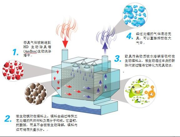除臭设备系统的原理说明材料
